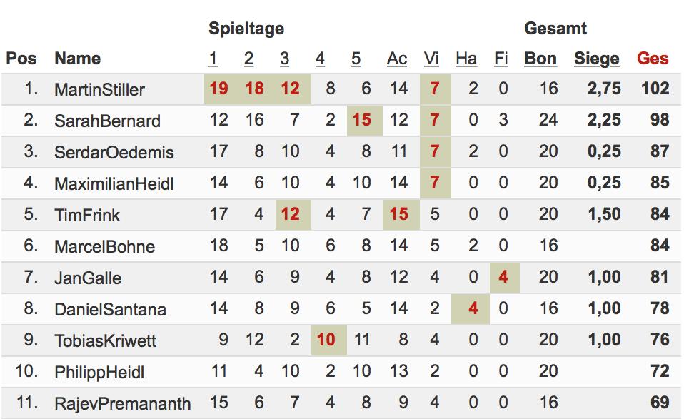 top 10 deutsch